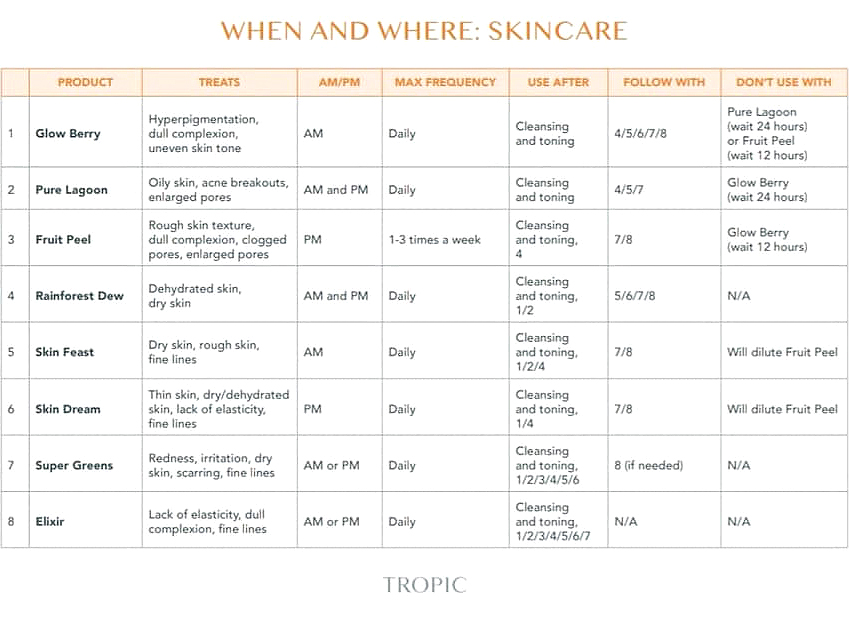tropic skincare when and where